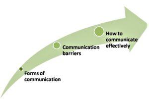 A framework of communication blocks